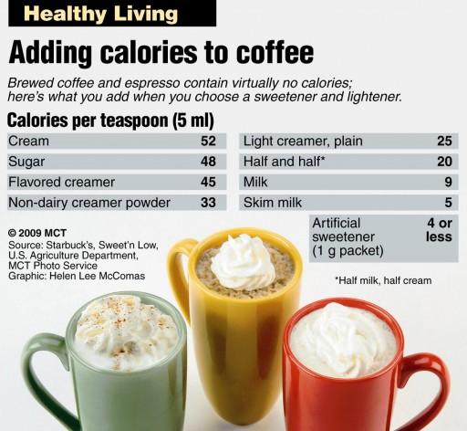 KILOJOULES IN COFFEE